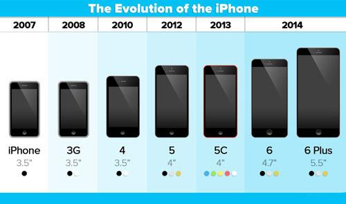 歴代iPhoneの大きさ比較