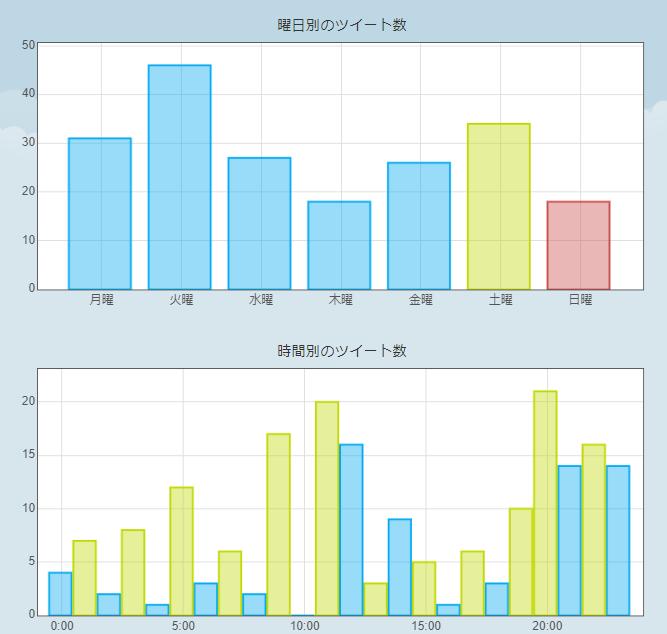 ツイートの統計で表示される情報②(一部)